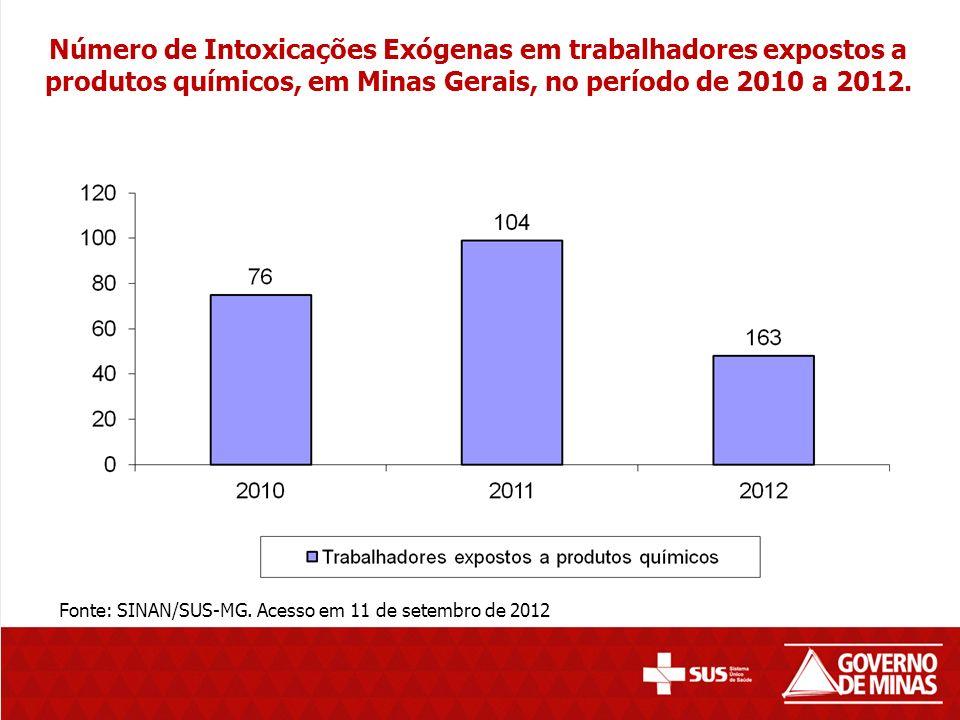 Número de Intoxicações Exógenas em trabalhadores expostos a produtos químicos, em Minas Gerais, no período de 2010 a 2012.