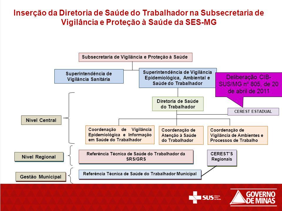 Inserção da Diretoria de Saúde do Trabalhador na Subsecretaria de Vigilância e Proteção à Saúde da SES-MG