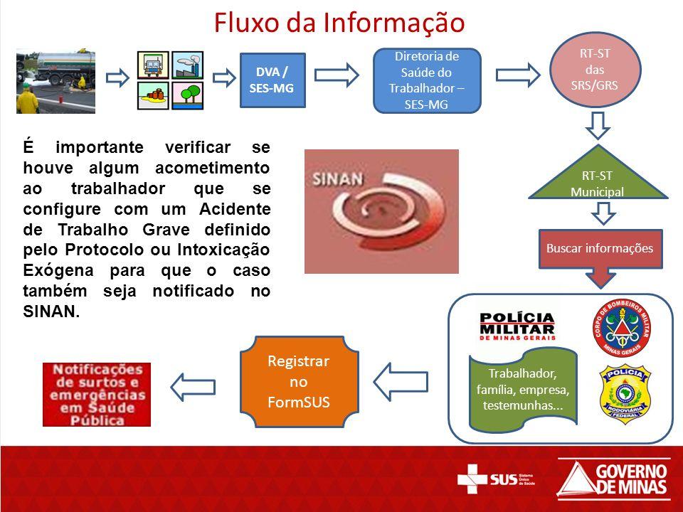Fluxo da Informação RT-ST das SRS/GRS. Diretoria de Saúde do Trabalhador – SES-MG. DVA / SES-MG.