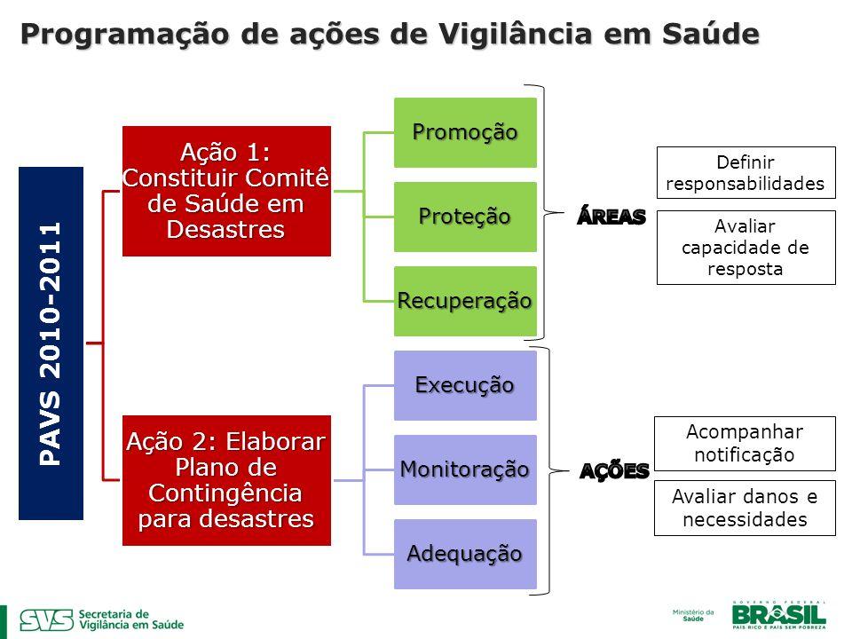 Programação de ações de Vigilância em Saúde
