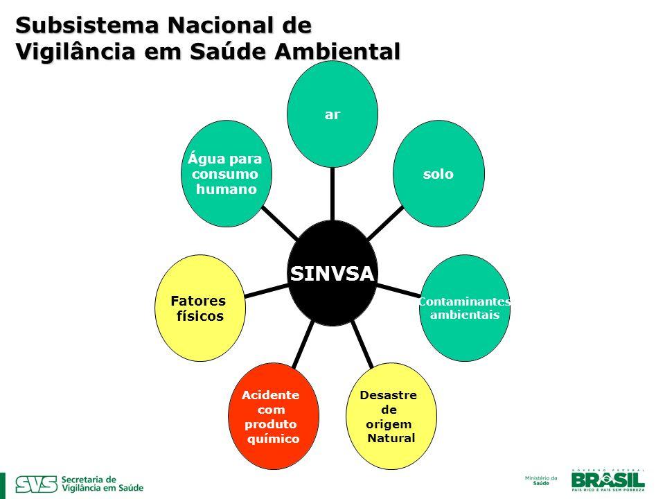 Subsistema Nacional de Vigilância em Saúde Ambiental