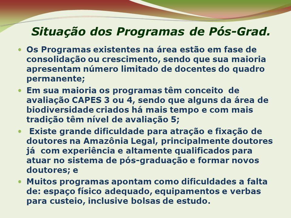 Situação dos Programas de Pós-Grad.