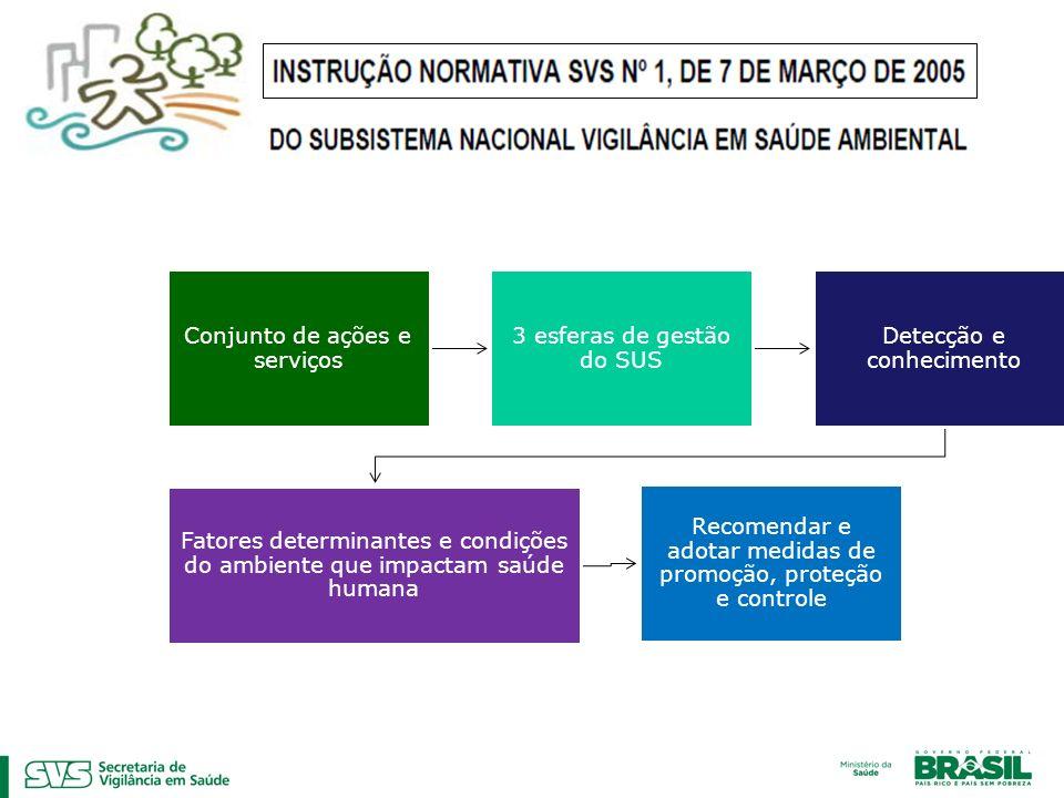 Conjunto de ações e serviços 3 esferas de gestão do SUS