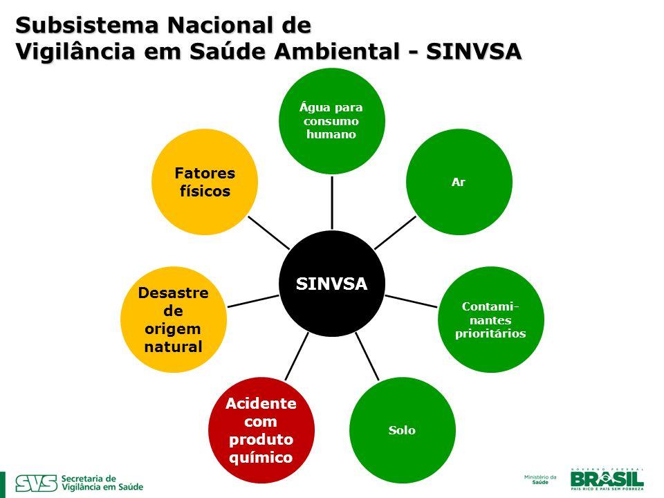 Subsistema Nacional de Vigilância em Saúde Ambiental - SINVSA