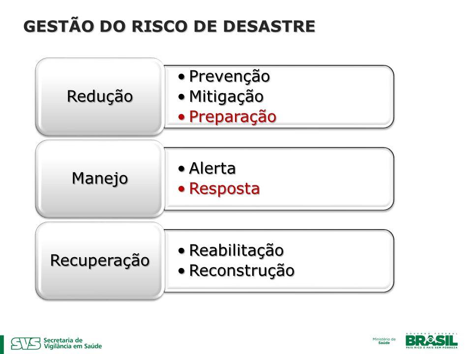 GESTÃO DO RISCO DE DESASTRE