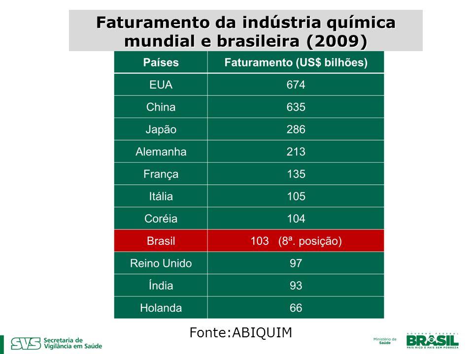 Faturamento da indústria química mundial e brasileira (2009)
