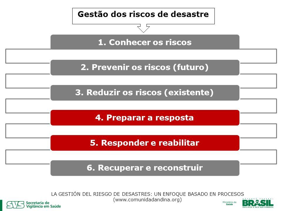 Gestão dos riscos de desastre