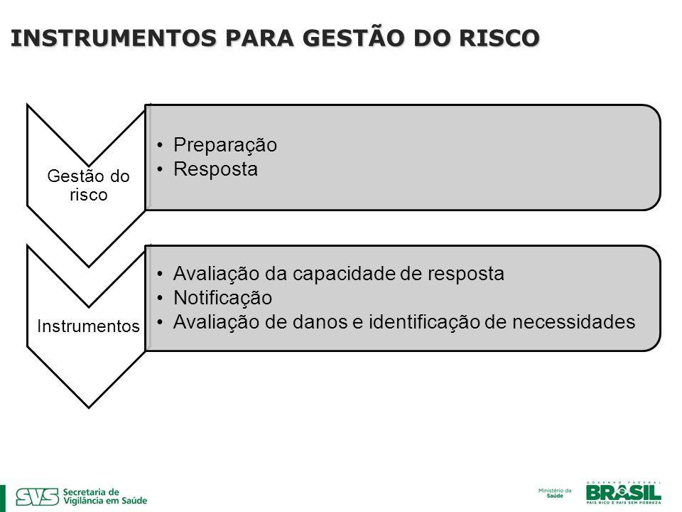 INSTRUMENTOS PARA GESTÃO DO RISCO
