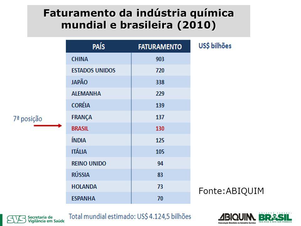 Faturamento da indústria química mundial e brasileira (2010)