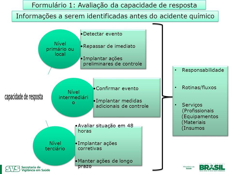 Formulário 1: Avaliação da capacidade de resposta