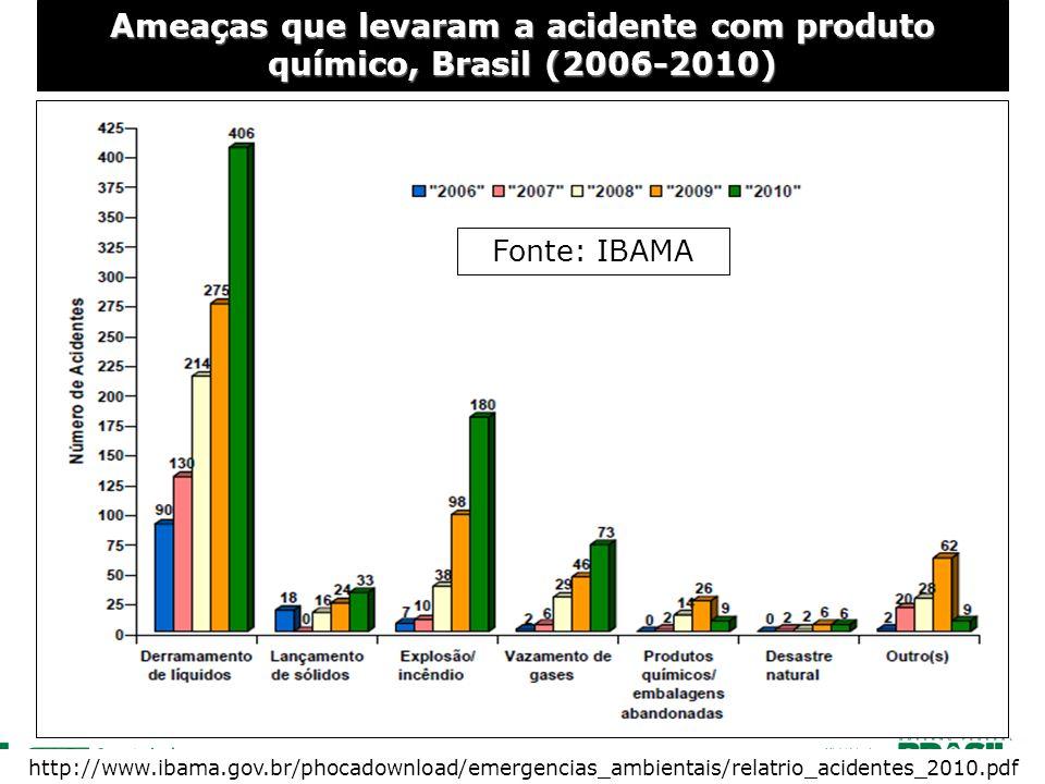 Ameaças que levaram a acidente com produto químico, Brasil (2006-2010)