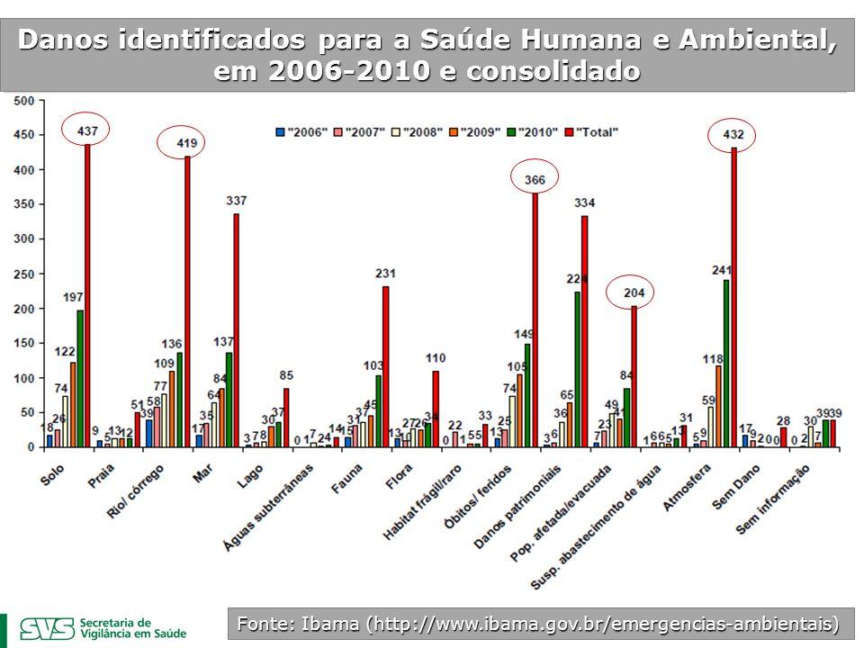 Fonte: Ibama (http://www.ibama.gov.br/emergencias-ambientais)