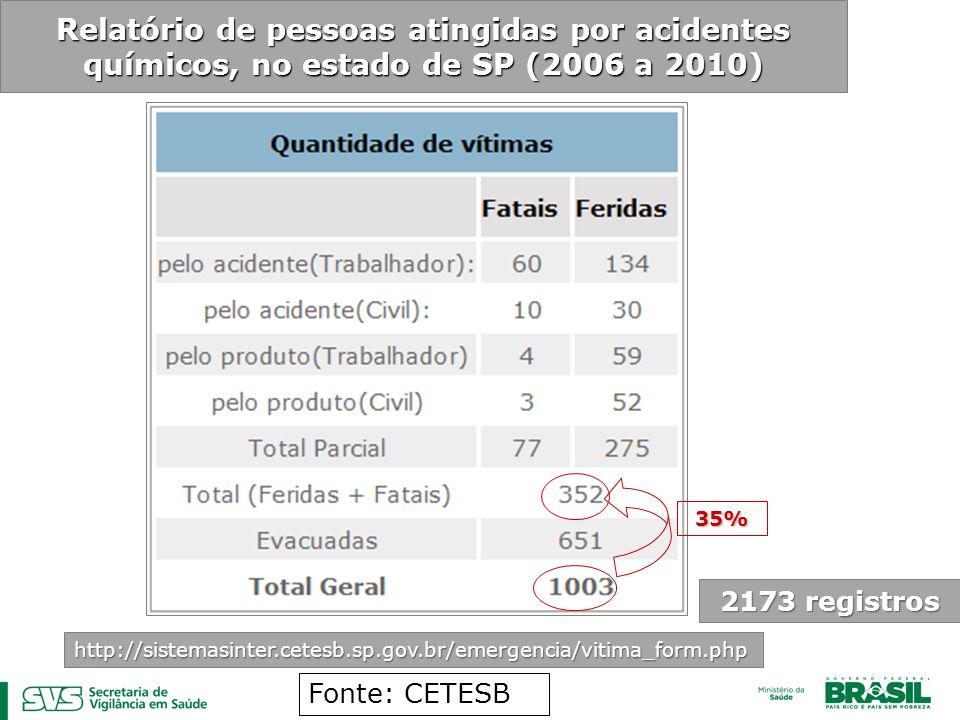 Relatório de pessoas atingidas por acidentes químicos, no estado de SP (2006 a 2010)