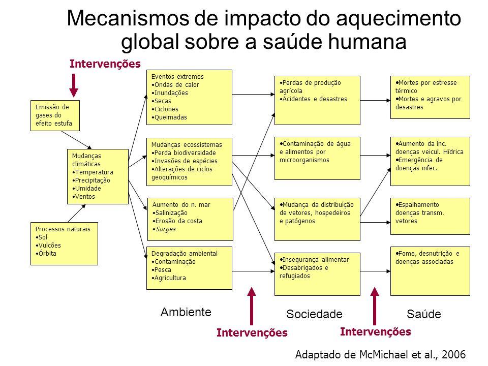 Mecanismos de impacto do aquecimento global sobre a saúde humana