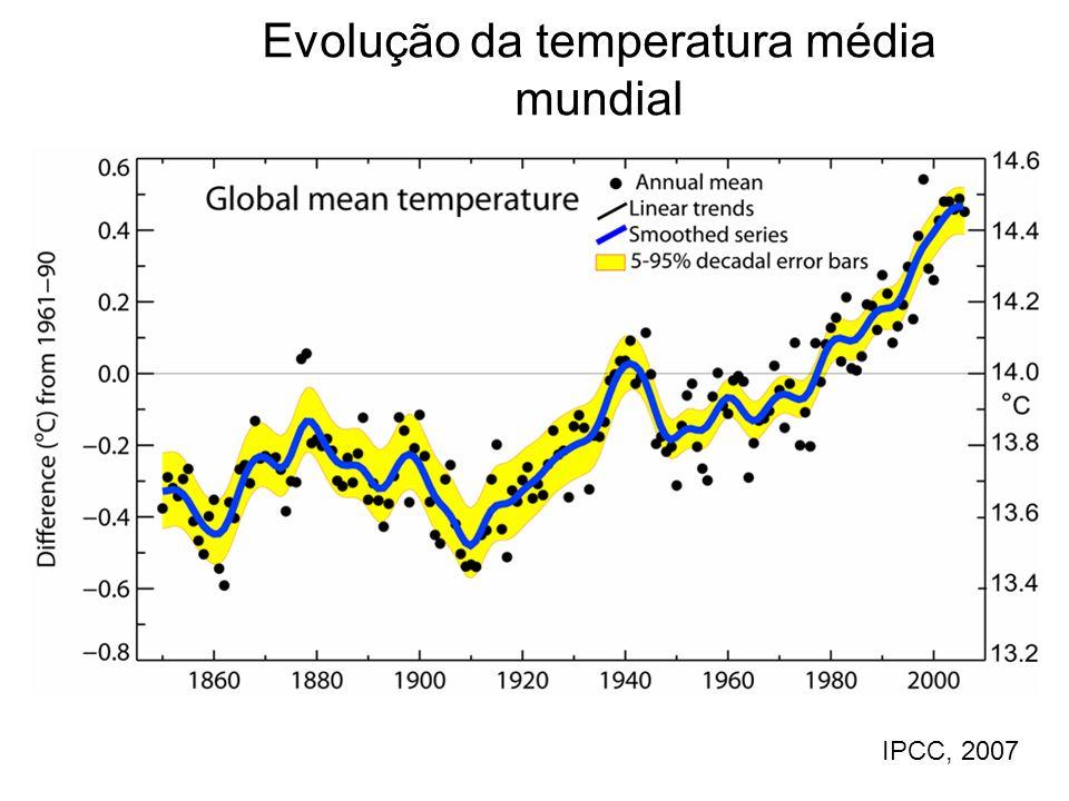 Evolução da temperatura média mundial