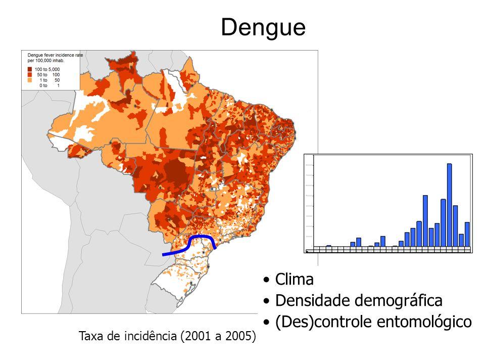 Dengue Clima Densidade demográfica (Des)controle entomológico