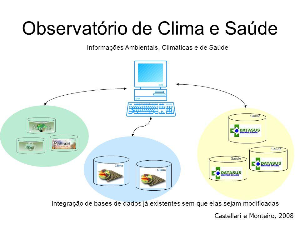 Observatório de Clima e Saúde