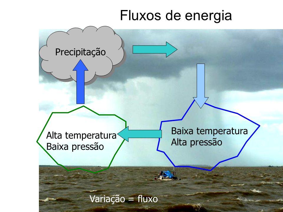 Fluxos de energia Precipitação Baixa temperatura Alta pressão