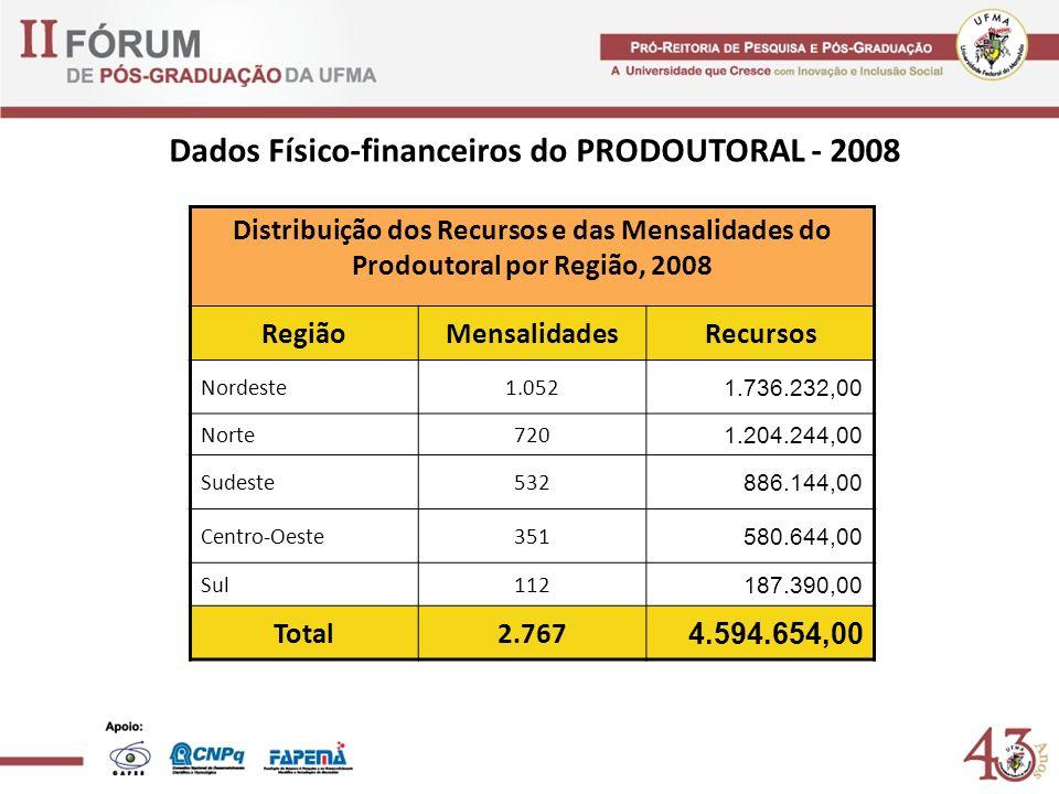 Dados Físico-financeiros do PRODOUTORAL - 2008