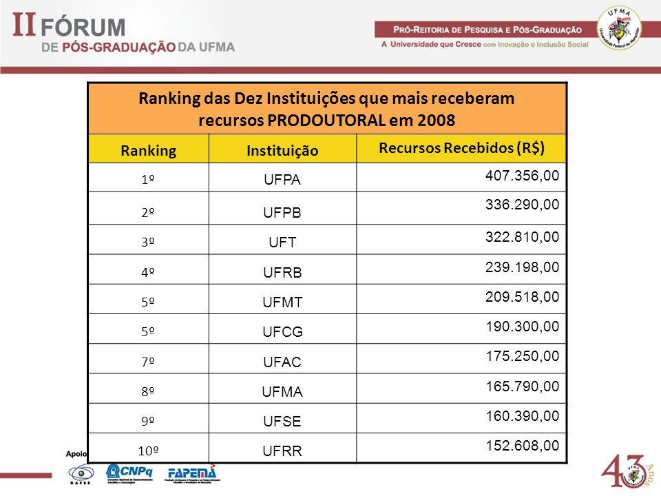 Ranking das Dez Instituições que mais receberam