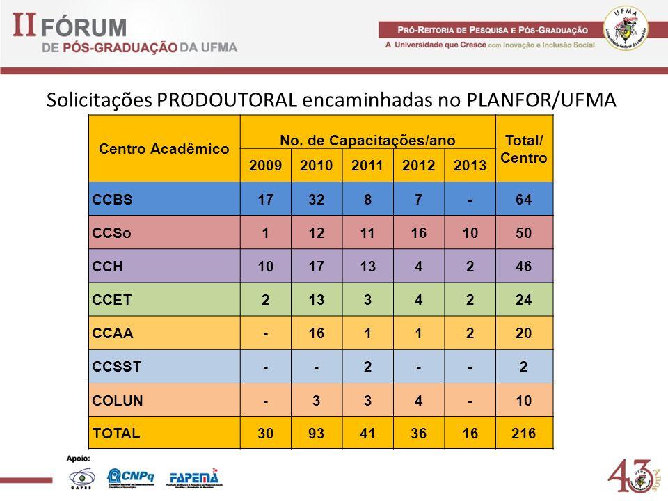 Solicitações PRODOUTORAL encaminhadas no PLANFOR/UFMA