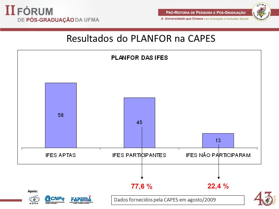Resultados do PLANFOR na CAPES