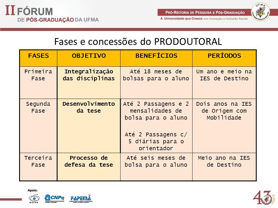Fases e concessões do PRODOUTORAL