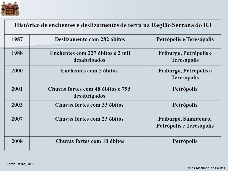 Histórico de enchentes e deslizamentos de terra na Região Serrana do RJ