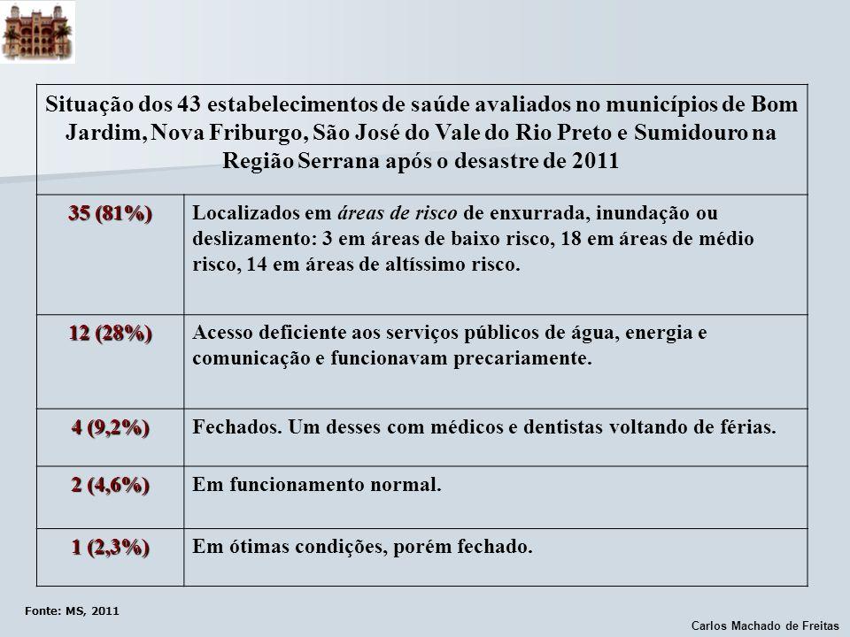 Situação dos 43 estabelecimentos de saúde avaliados no municípios de Bom Jardim, Nova Friburgo, São José do Vale do Rio Preto e Sumidouro na Região Serrana após o desastre de 2011