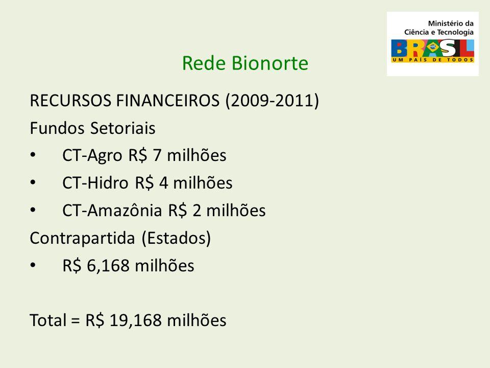 Rede Bionorte RECURSOS FINANCEIROS (2009-2011) Fundos Setoriais