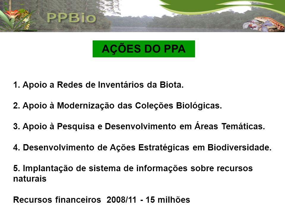 AÇÕES DO PPA 1. Apoio a Redes de Inventários da Biota.