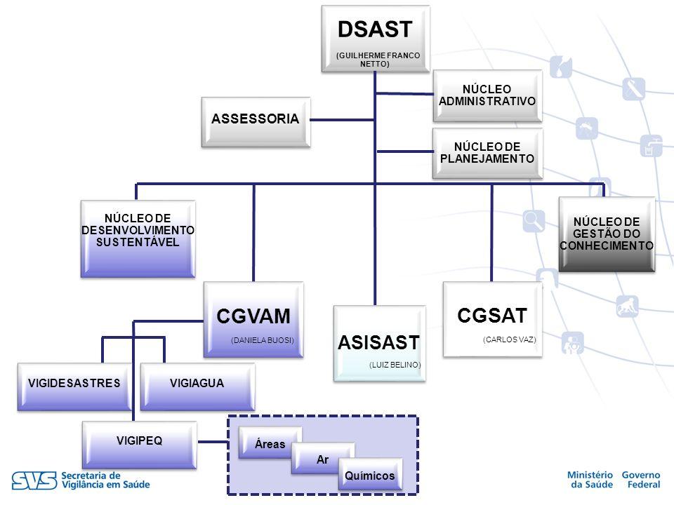 DSAST CGVAM CGSAT ASISAST ASSESSORIA NÚCLEO ADMINISTRATIVO