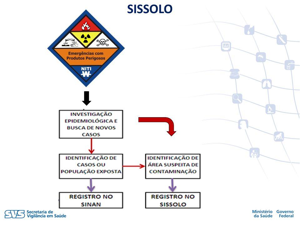SISSOLO