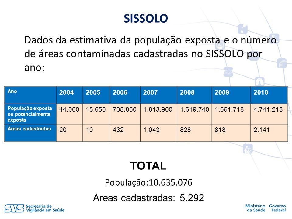 SISSOLO Dados da estimativa da população exposta e o número de áreas contaminadas cadastradas no SISSOLO por ano: