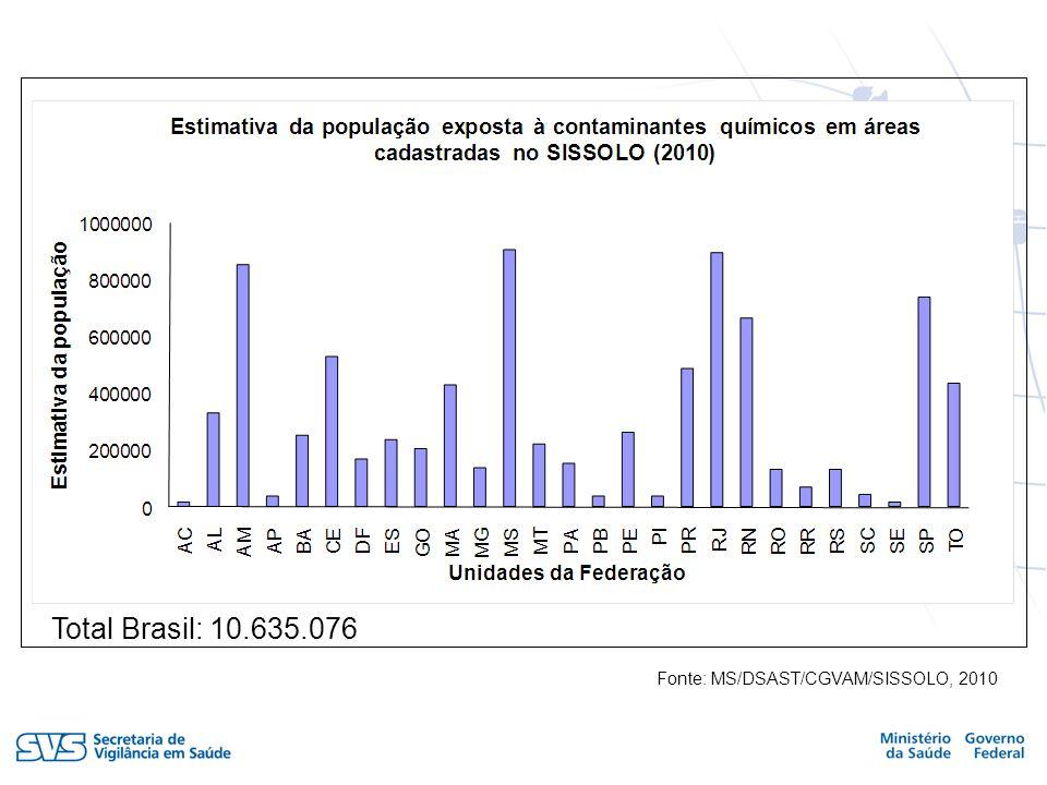 Total Brasil: 10.635.076 Total Brasil: 8.406.171