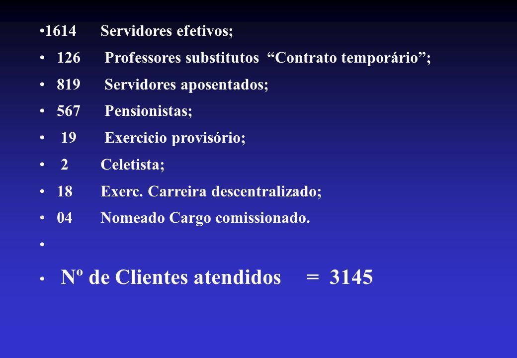 1614 Servidores efetivos;126 Professores substitutos Contrato temporário ; 819 Servidores aposentados;