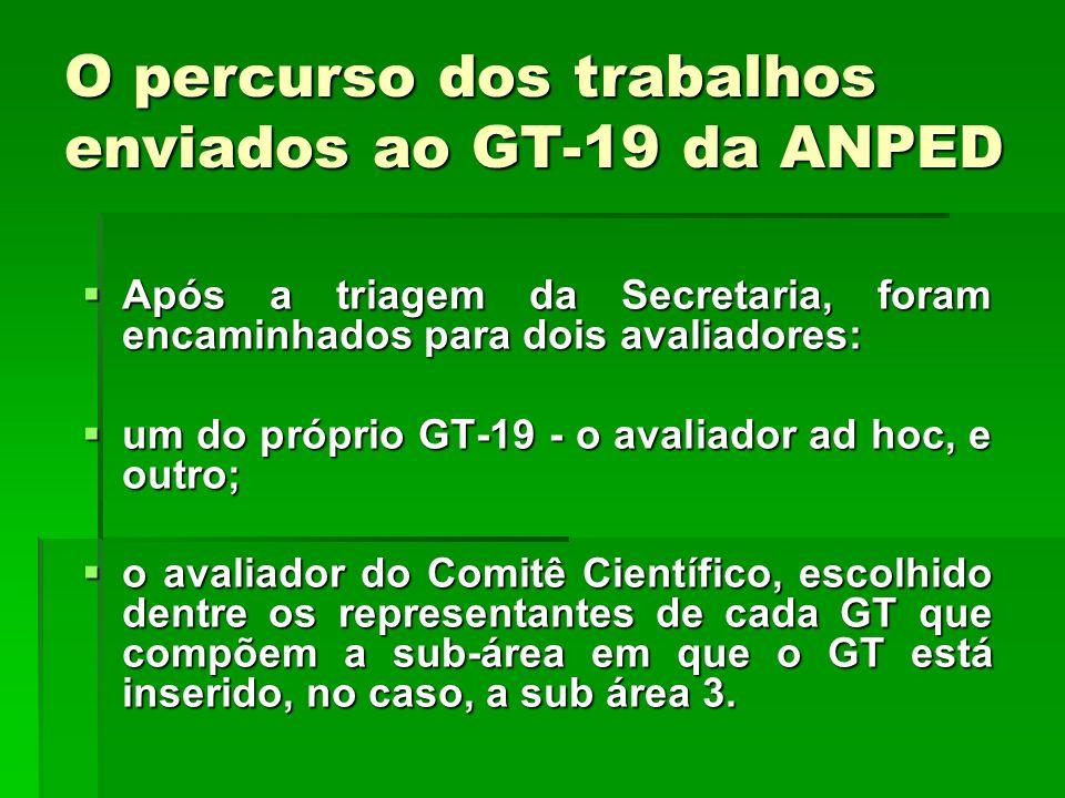 O percurso dos trabalhos enviados ao GT-19 da ANPED
