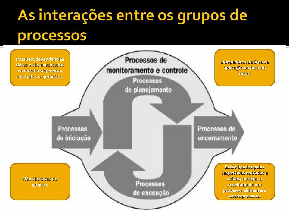 As interações entre os grupos de processos