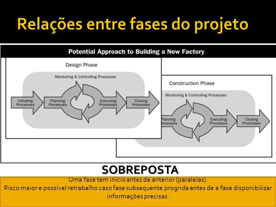 Relações entre fases do projeto