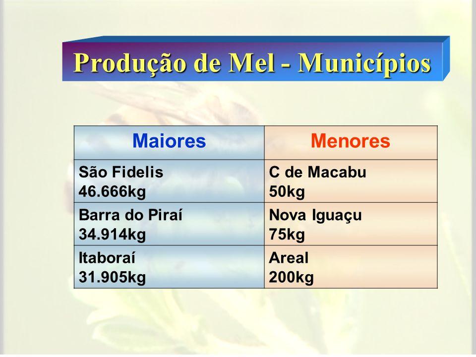 Produção de Mel - Municípios