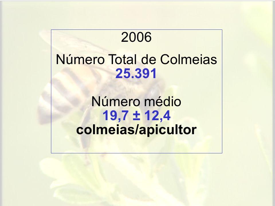 Número Total de Colmeias