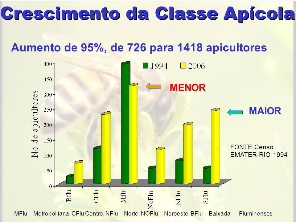 Crescimento da Classe Apícola