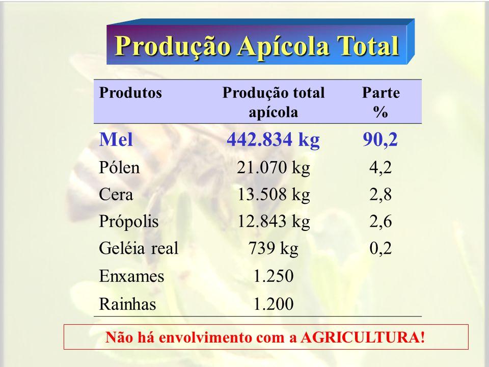 Produção Apícola Total