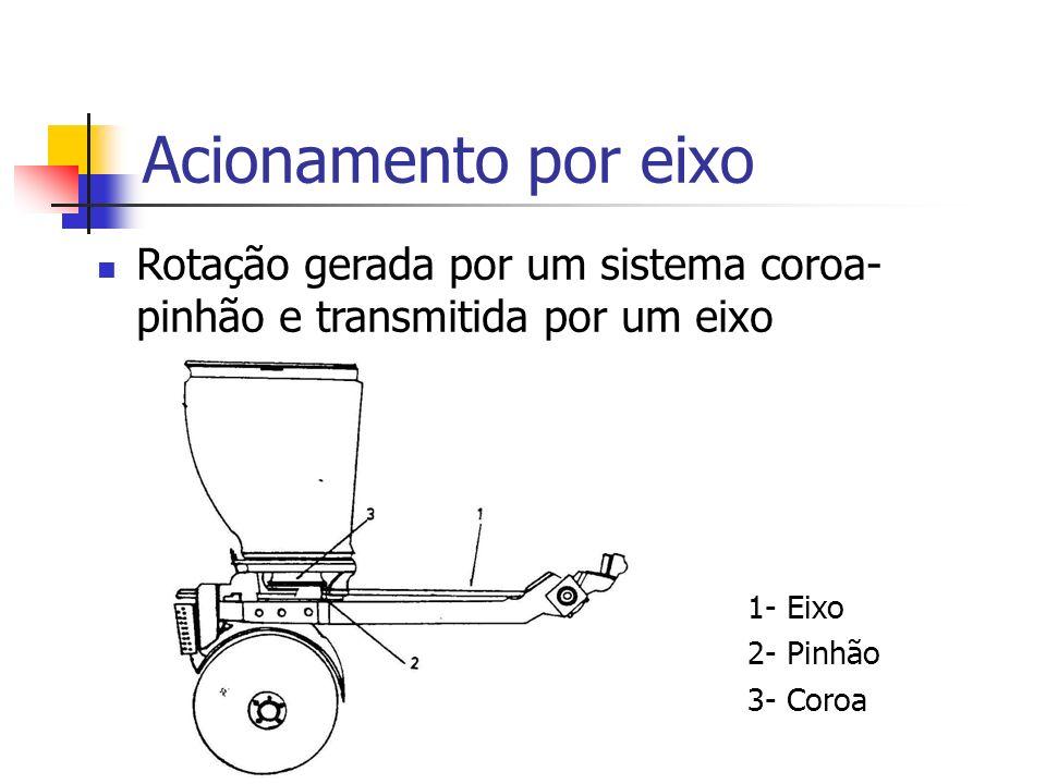Acionamento por eixo Rotação gerada por um sistema coroa-pinhão e transmitida por um eixo. 1- Eixo.