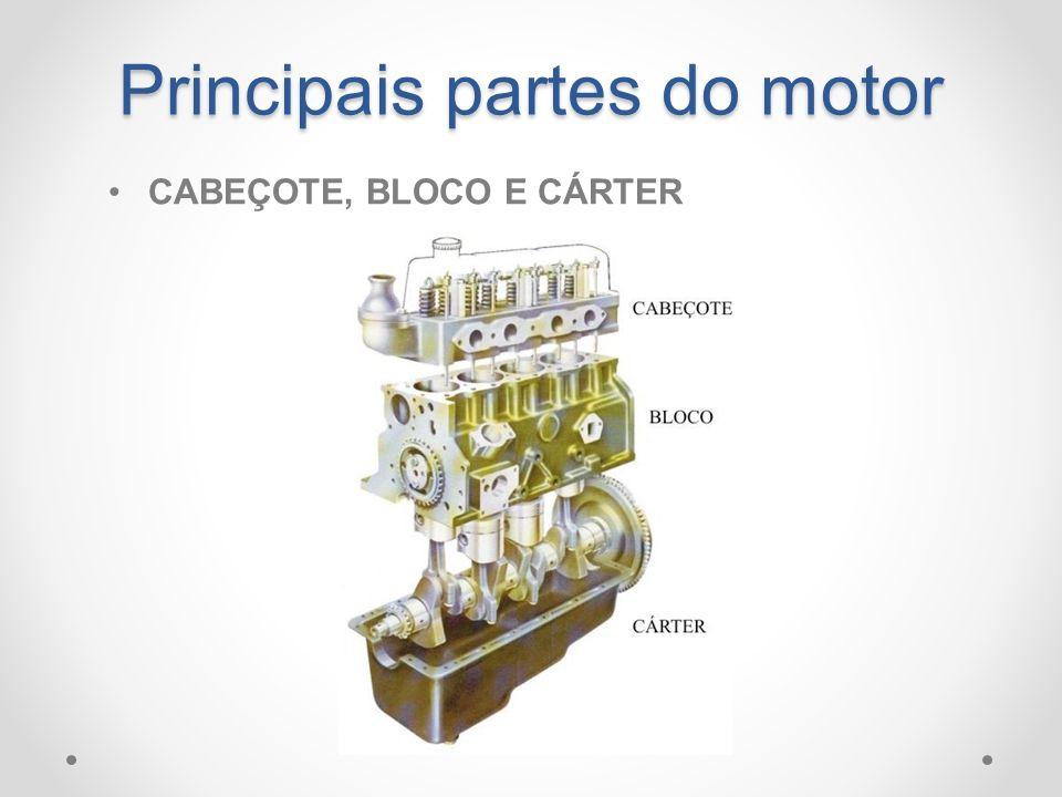 Principais partes do motor