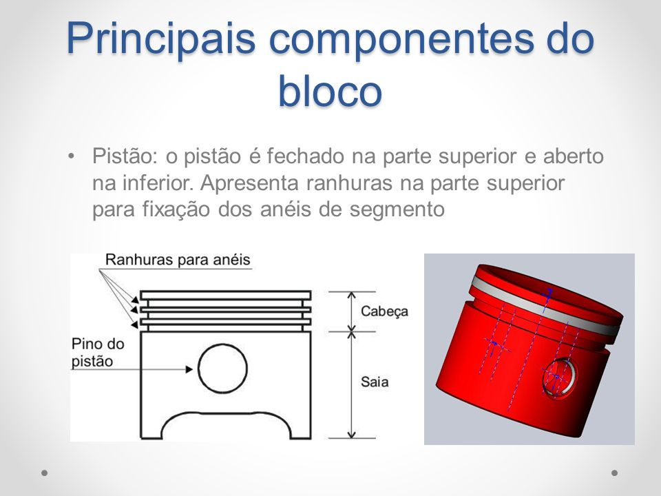 Principais componentes do bloco