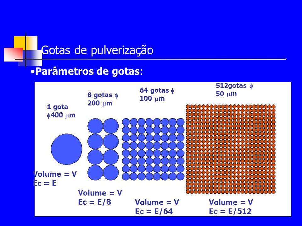 Gotas de pulverização Parâmetros de gotas: Volume = V Ec = E Ec = E/8