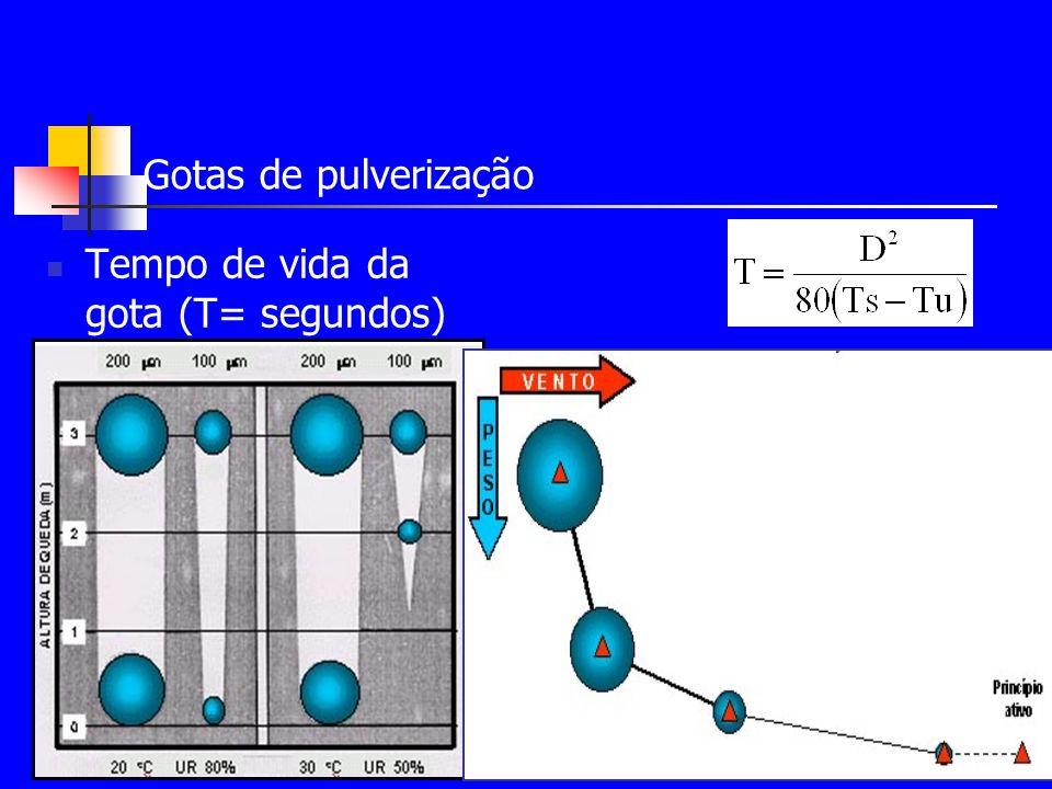 Gotas de pulverização Tempo de vida da gota (T= segundos)