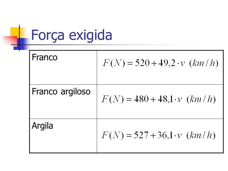 Força exigida Franco Franco argiloso Argila