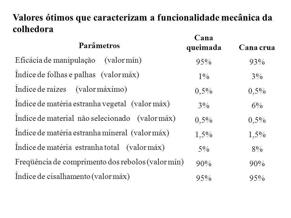Valores ótimos que caracterizam a funcionalidade mecânica da colhedora